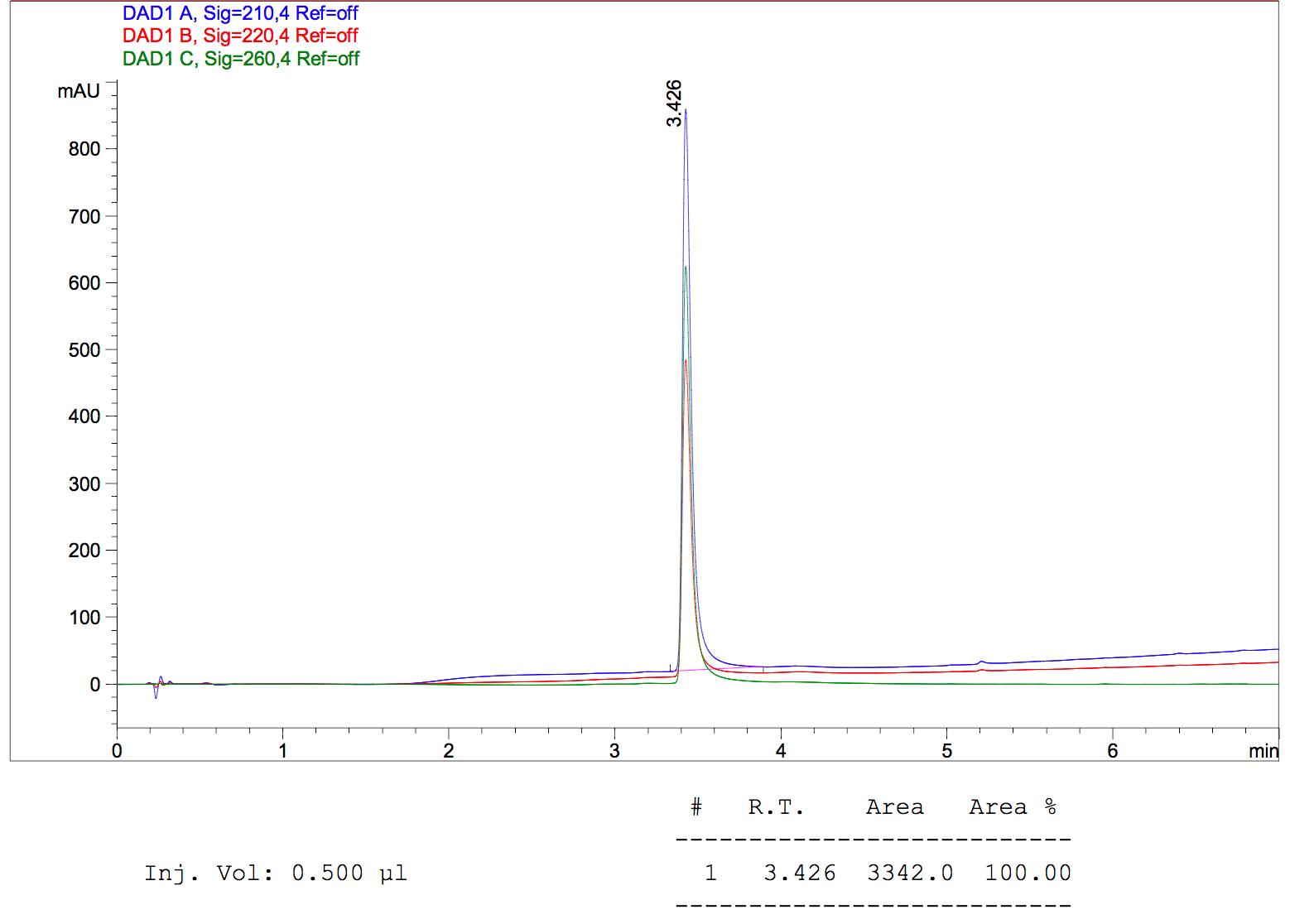 "Peptide synthesis: Oligo peptide conjugate"" title="